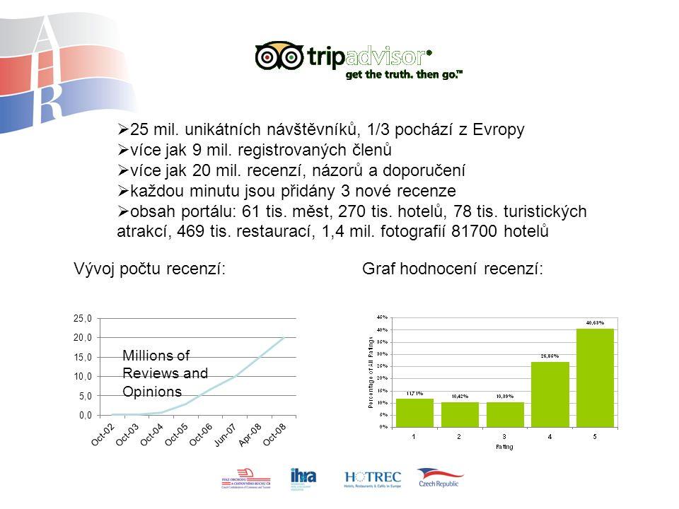  25 mil. unikátních návštěvníků, 1/3 pochází z Evropy  více jak 9 mil.
