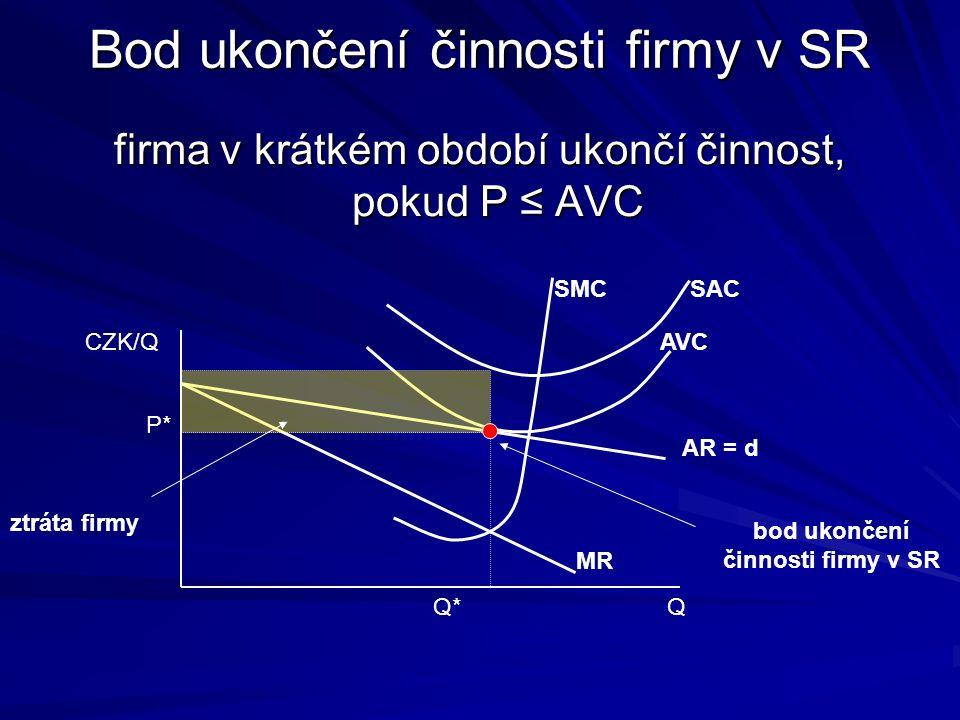 Volba výstupu v SR SMC = MR CZK/Q Q AR = d SMC MR SAC Q* P* zisk firmy V krátkém období může firma v monopolistické konkurenci realizovat kladný ekonomický zisk
