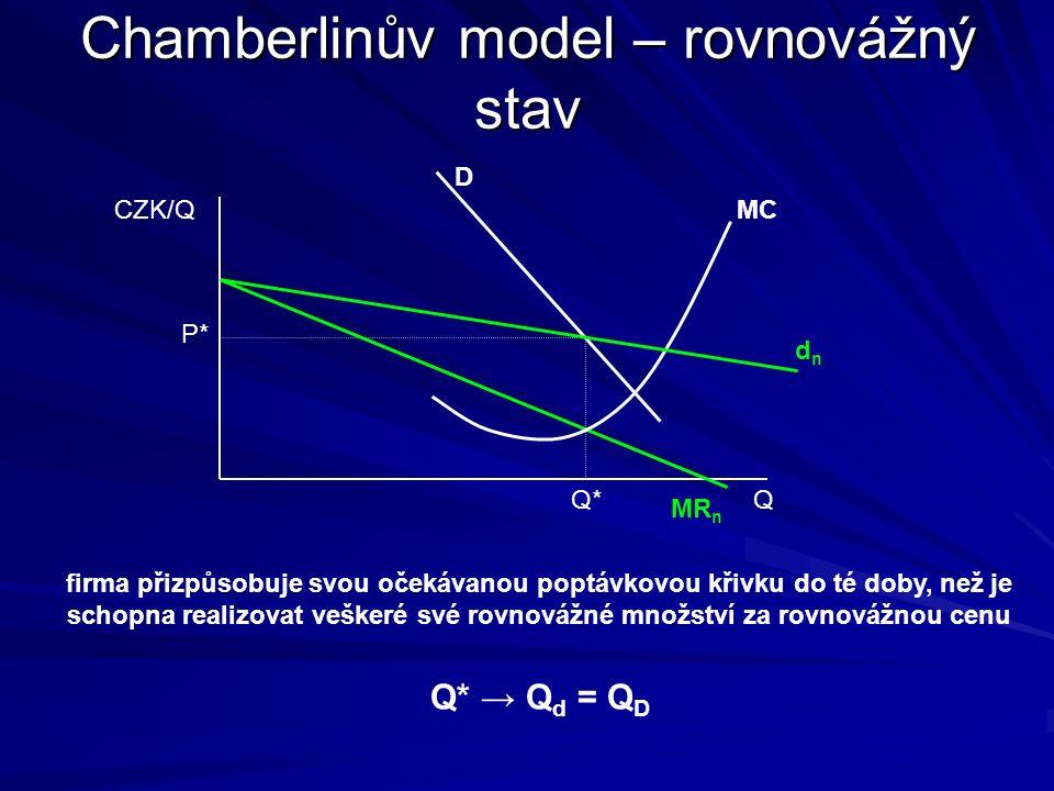 Chamberlinův model – formování rovnováhy CZK/Q Q d1d1 D P1P1 Q d1 Q D1 MR 1 MC firma rozhoduje o výstupu na základě průsečíku MC a MR 1 – vyrábí výstup Q d1 za cenu P 1 skutečná poptávka je ovšem jiná – za cenu P 1 prodá pouze výstup Q D1 firma sníží svou očekávanou poptávku z d 1 na d 2 d2d2