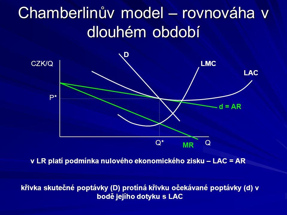 Chamberlinův model – rovnovážný stav CZK/Q Q D P* Q* MR n MC dndn firma přizpůsobuje svou očekávanou poptávkovou křivku do té doby, než je schopna realizovat veškeré své rovnovážné množství za rovnovážnou cenu Q* → Qd Qd = QDQD