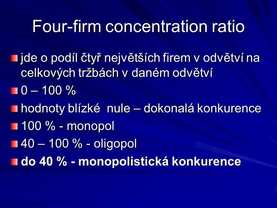 Four-firm concentration ratio jde o podíl čtyř největších firem v odvětví na celkových tržbách v daném odvětví 0 – 100 % hodnoty blízké nule – dokonalá konkurence 100 % - monopol 40 – 100 % - oligopol do 40 % - monopolistická konkurence