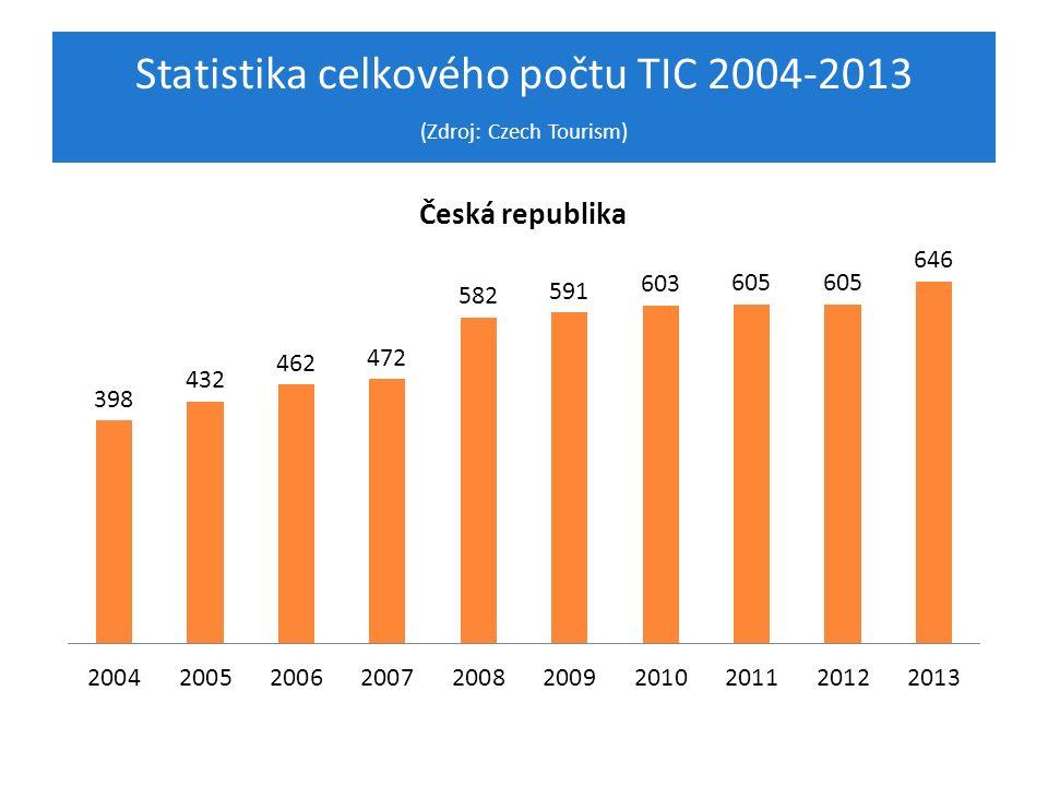 Statistika celkového počtu TIC 2004-2013 (Zdroj: Czech Tourism)