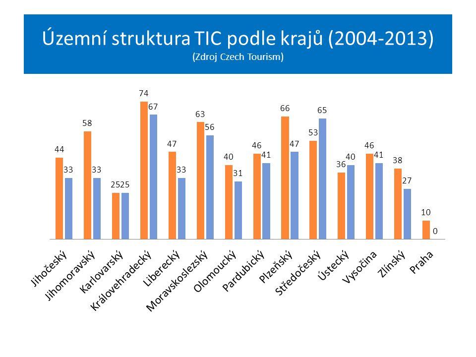 Územní struktura TIC podle krajů (2004-2013) (Zdroj Czech Tourism)