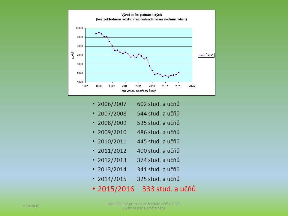 27.9.2016 Manažerská prezentace ředitele VOŠ a SOŠ Bystřice nad Pernštejnem 2006/2007 602 stud. a učňů 2007/2008 544 stud. a učňů 2008/2009 535 stud.