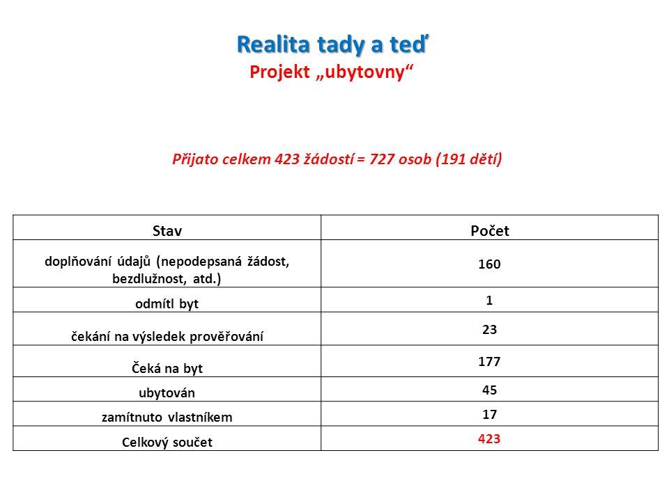 """Realita tady a teď Realita tady a teď Projekt """"ubytovny StavPočet doplňování údajů (nepodepsaná žádost, bezdlužnost, atd.) 160 odmítl byt 1 čekání na výsledek prověřování 23 Čeká na byt 177 ubytován 45 zamítnuto vlastníkem 17 Celkový součet 423 Přijato celkem 423 žádostí = 727 osob (191 dětí)"""