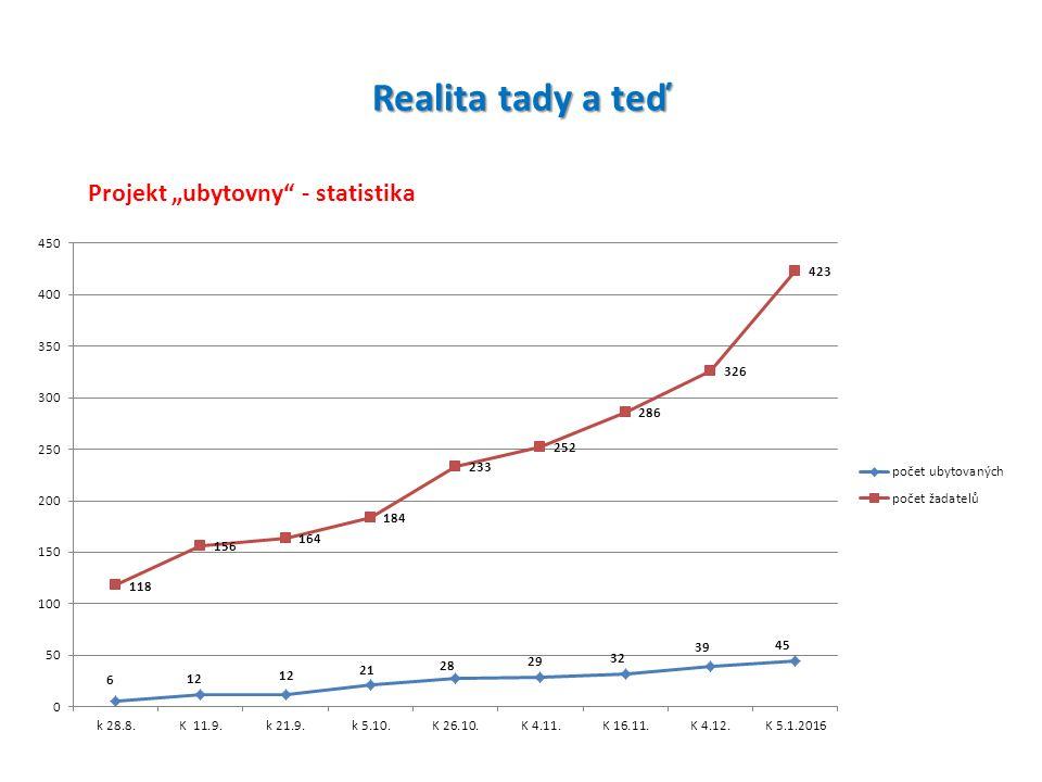 "Realita tady a teď Projekt ""ubytovny - statistika"