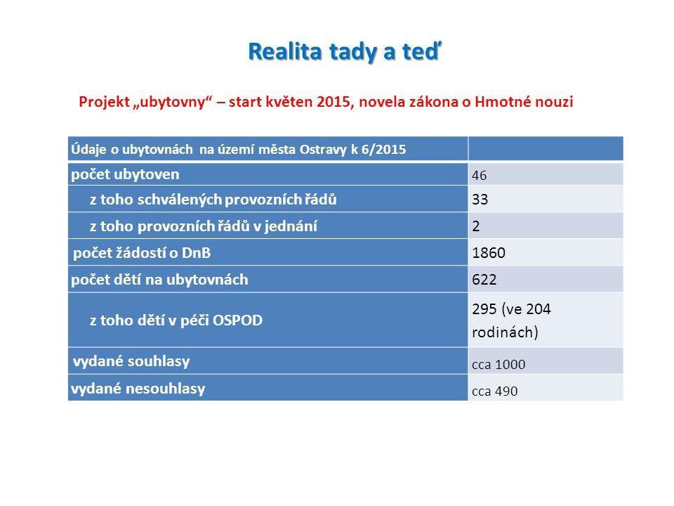 """Realita tady a teď Údaje o ubytovnách na území města Ostravy k 6/2015 počet ubytoven 46 z toho schválených provozních řádů 33 z toho provozních řádů v jednání 2 počet žádostí o DnB 1860 počet dětí na ubytovnách 622 z toho dětí v péči OSPOD 295 (ve 204 rodinách) vydané souhlasy cca 1000 vydané nesouhlasy cca 490 Projekt """"ubytovny – start květen 2015, novela zákona o Hmotné nouzi"""