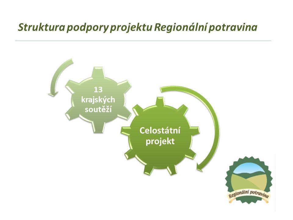 Struktura podpory projektu Regionální potravina Celostátní projekt 13 krajských soutěží