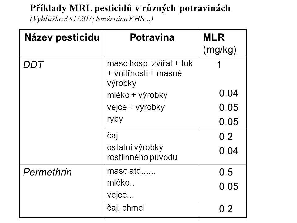 Název pesticiduPotravinaMLR (mg/kg) DDT maso hosp.
