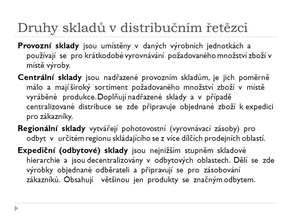 Druhy skladů v distribučním řetězci Provozní sklady jsou umístěny v daných výrobních jednotkách a používají se pro krátkodobé vyrovnávání požadovaného množství zboží v místě výroby.