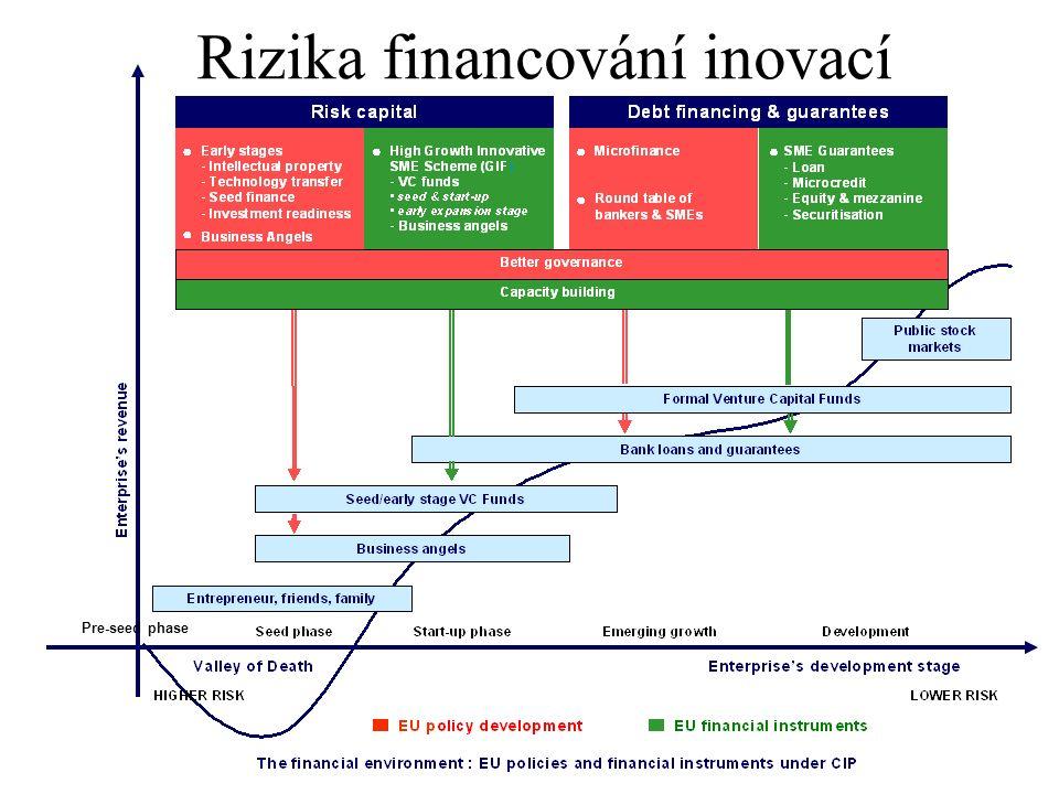 Pre-seed phase Rizika financování inovací