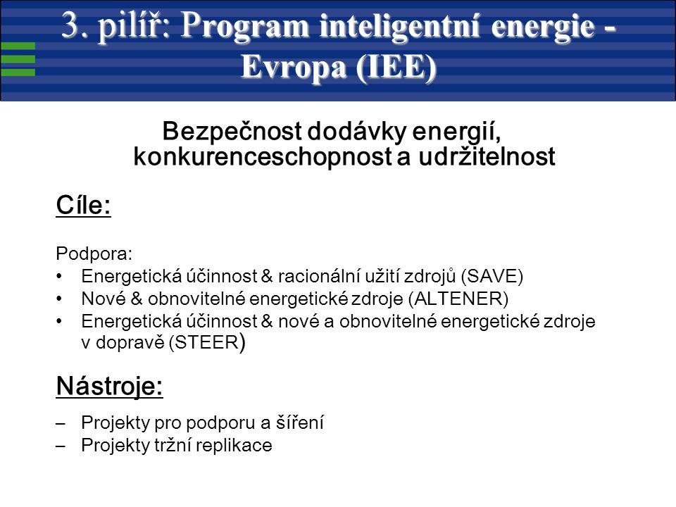 Bezpečnost dodávky energií, konkurenceschopnost a udržitelnost Cíle: Podpora: Energetická účinnost & racionální užití zdrojů (SAVE) Nové & obnovitelné energetické zdroje (ALTENER) Energetická účinnost & nové a obnovitelné energetické zdroje v dopravě (STEER ) Nástroje: –Projekty pro podporu a šíření –Projekty tržní replikace 3.