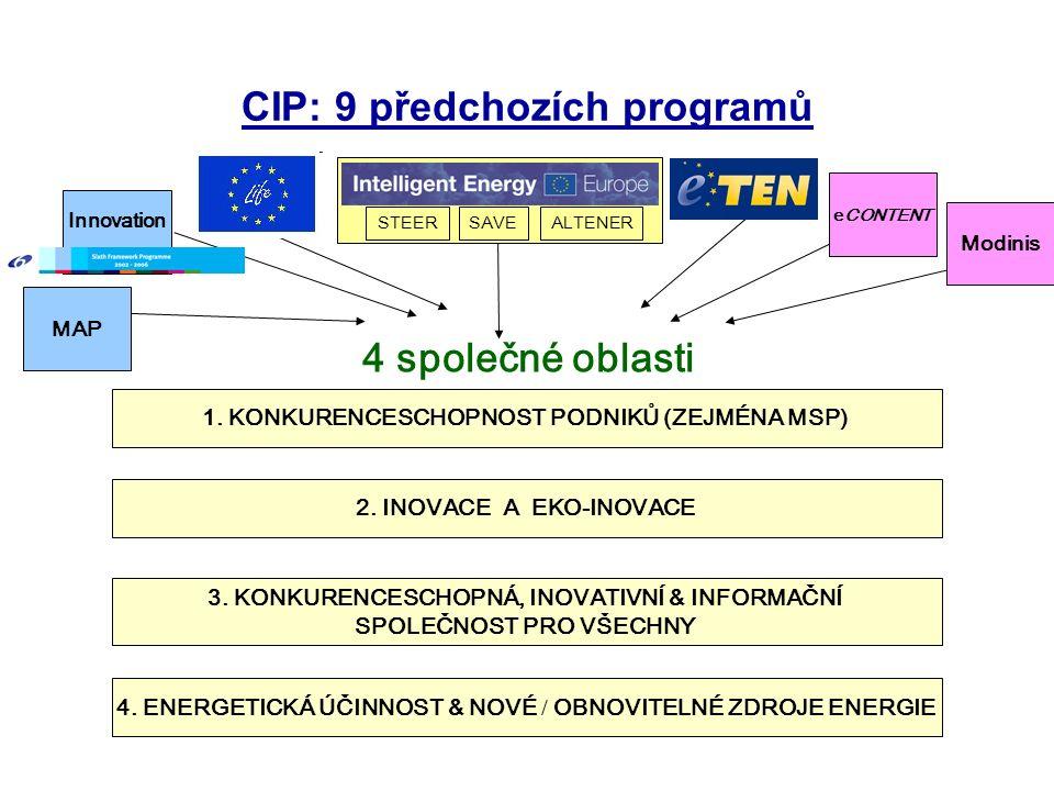 CIP: 9 předchozích programů 1. KONKURENCESCHOPNOST PODNIKŮ (ZEJMÉNA MSP) 2.