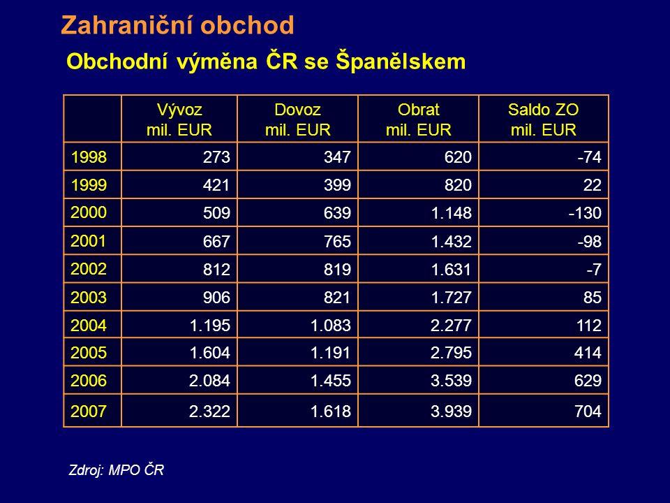 Obchodní výměna ČR se Španělskem Vývoz mil. EUR Dovoz mil. EUR Obrat mil. EUR Saldo ZO mil. EUR 1998273347620-74 199942139982022 20005096391.148-130 2