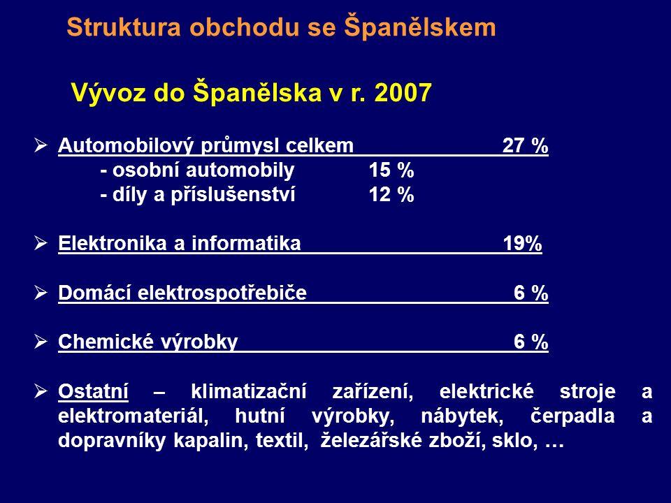 Struktura obchodu se Španělskem Vývoz do Španělska v r. 2007  Automobilový průmysl celkem27 % - osobní automobily15 % - díly a příslušenství 12 %  E
