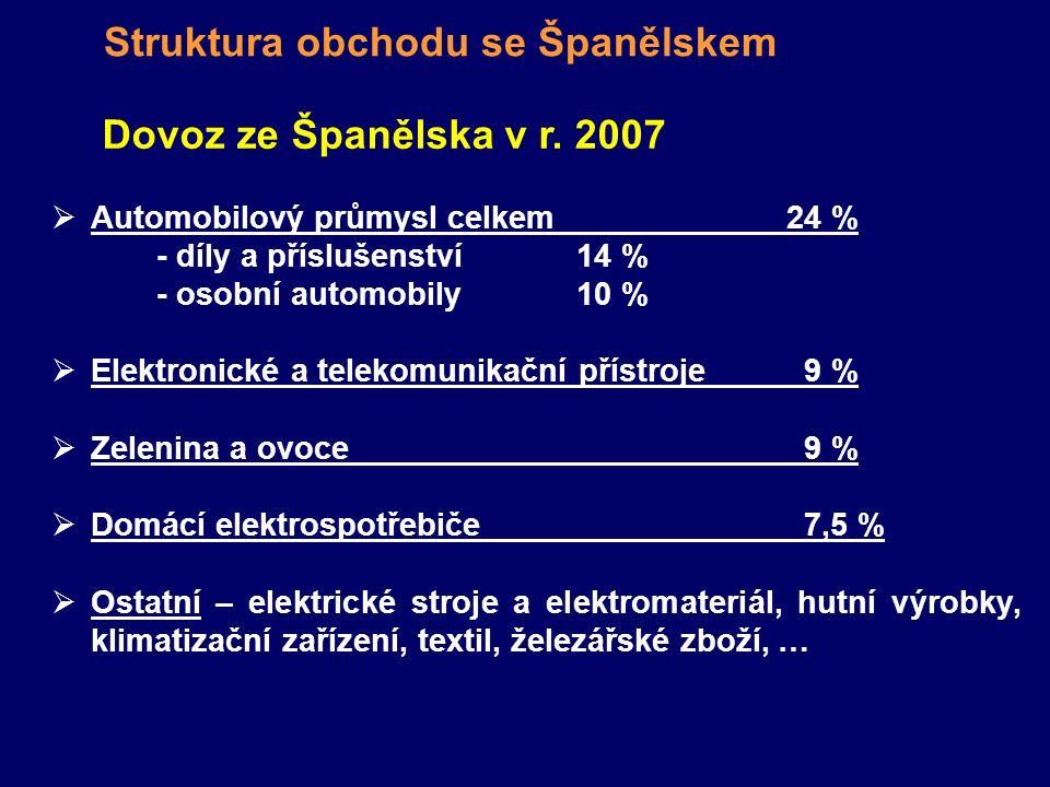 Struktura obchodu se Španělskem Dovoz ze Španělska v r. 2007  Automobilový průmysl celkem24 % - díly a příslušenství 14 % - osobní automobily 10 % 