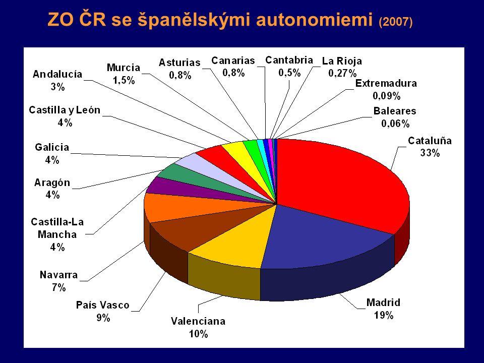 ZO ČR se španělskými autonomiemi (2007)