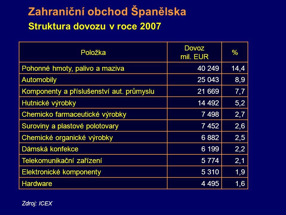 Zdroj: ICEX Zahraniční obchod Španělska Struktura dovozu v roce 2007 Položka Dovoz mil.