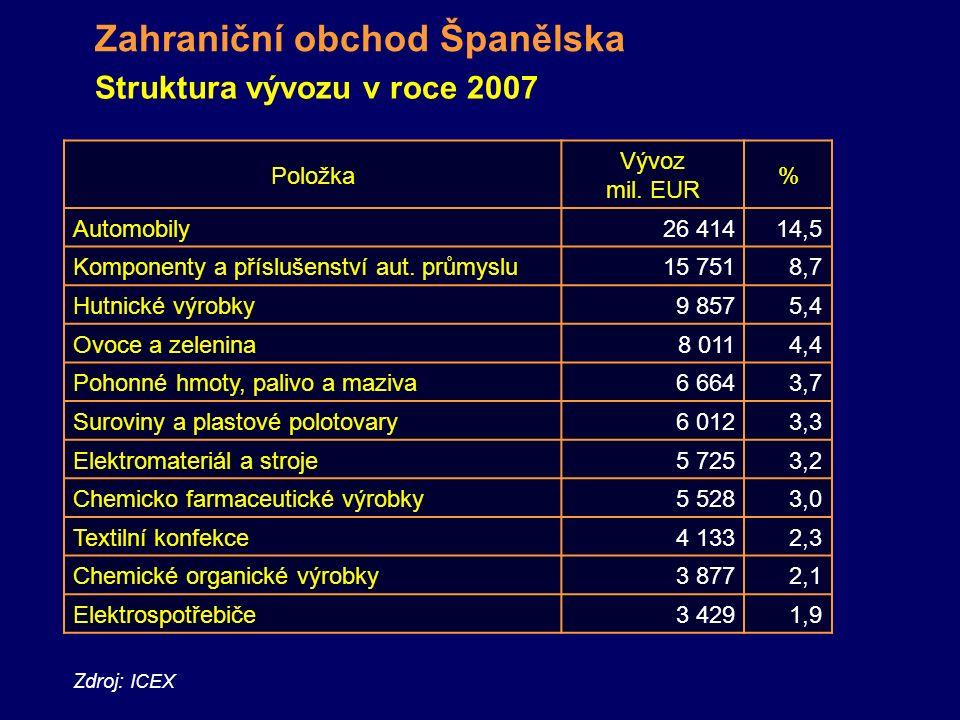 Zdroj: ICEX Zahraniční obchod Španělska Struktura vývozu v roce 2007 Položka Vývoz mil.