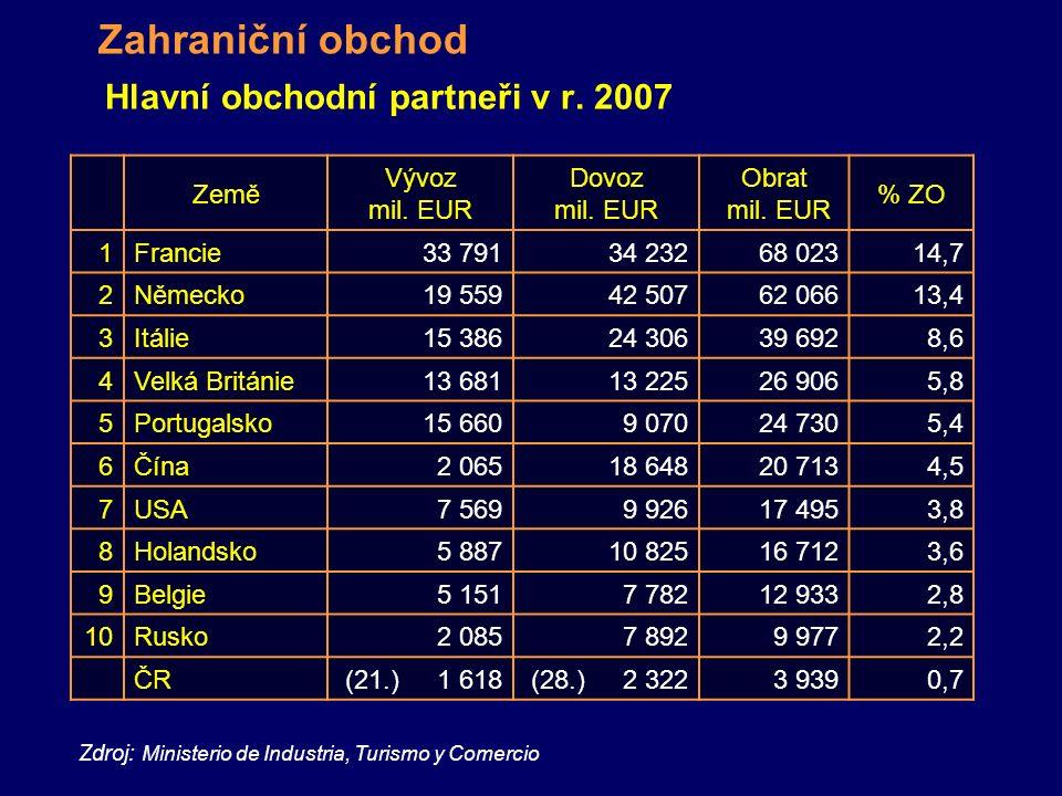 Hlavní obchodní partneři v r.2007 Zahraniční obchod Země Vývoz mil.