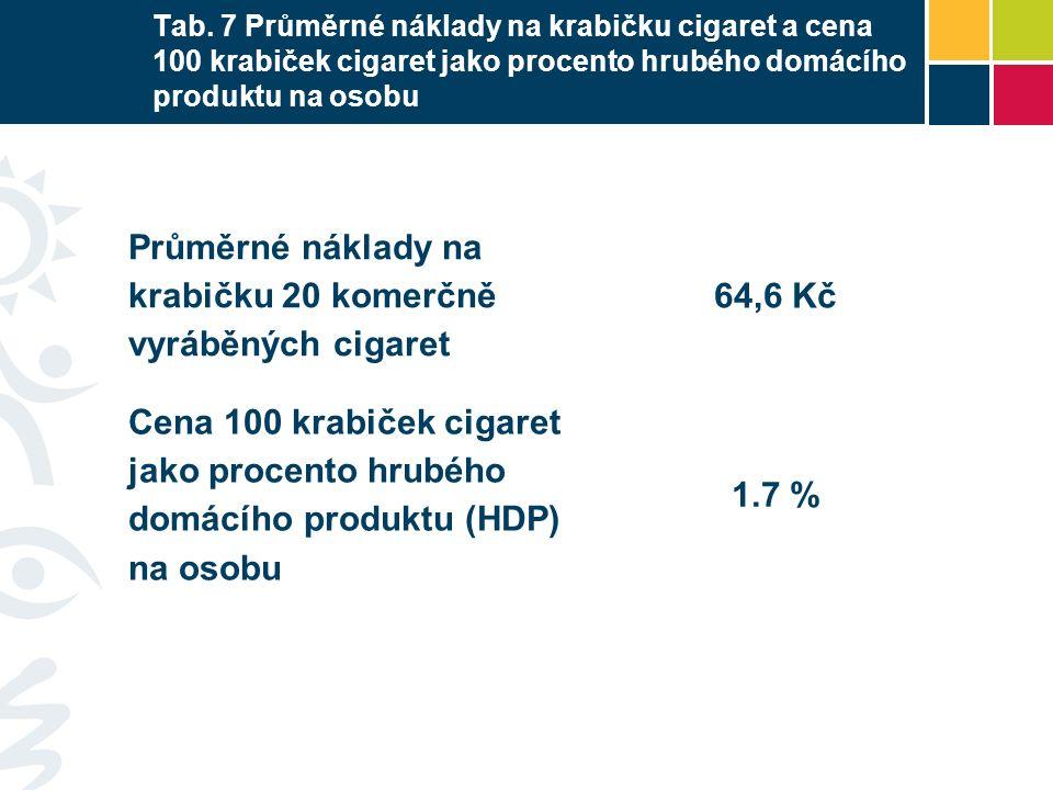 Tab. 7 Průměrné náklady na krabičku cigaret a cena 100 krabiček cigaret jako procento hrubého domácího produktu na osobu Průměrné náklady na krabičku