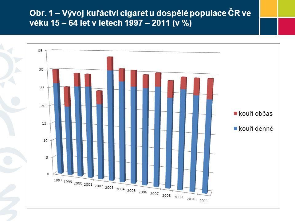 Obr. 1 – Vývoj kuřáctví cigaret u dospělé populace ČR ve věku 15 – 64 let v letech 1997 – 2011 (v %)