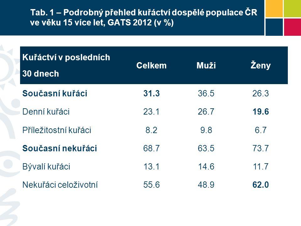 Tab. 1 – Podrobný přehled kuřáctví dospělé populace ČR ve věku 15 více let, GATS 2012 (v %) Kuřáctví v posledních 30 dnech CelkemMužiŽeny Současní kuř