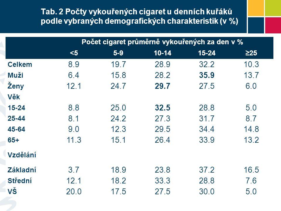Tab. 2 Počty vykouřených cigaret u denních kuřáků podle vybraných demografických charakteristik (v %) Počet cigaret průměrně vykouřených za den v % <5