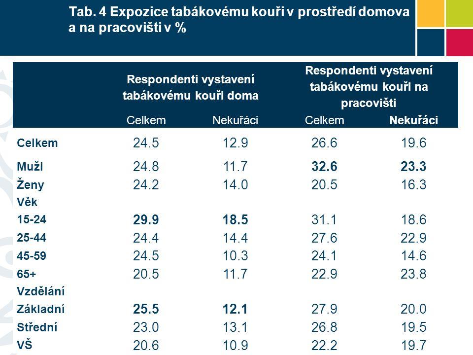 Tab. 4 Expozice tabákovému kouři v prostředí domova a na pracovišti v % Respondenti vystavení tabákovému kouři doma Respondenti vystavení tabákovému k