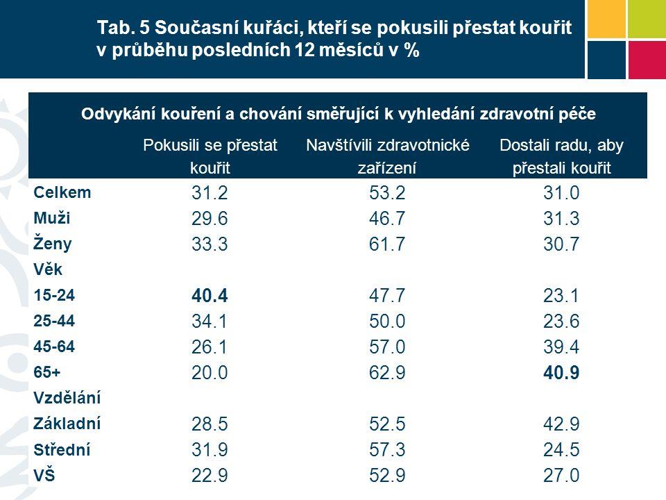 Tab. 5 Současní kuřáci, kteří se pokusili přestat kouřit v průběhu posledních 12 měsíců v % Odvykání kouření a chování směřující k vyhledání zdravotní