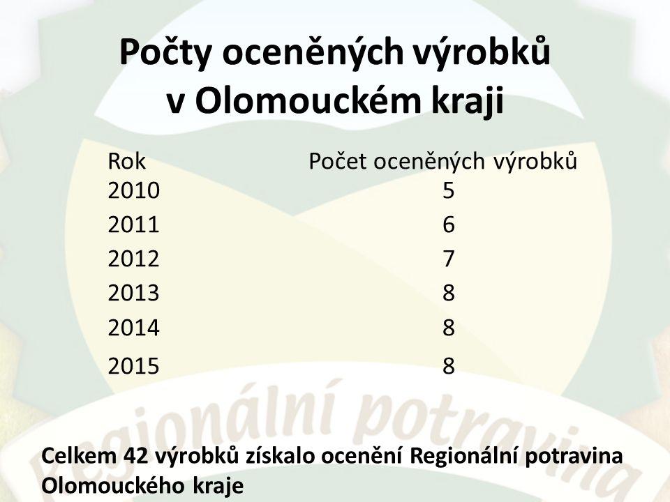 Počty oceněných výrobků v Olomouckém kraji RokPočet oceněných výrobků 20105 20116 20127 20138 20148 20158 Celkem 42 výrobků získalo ocenění Regionální potravina Olomouckého kraje