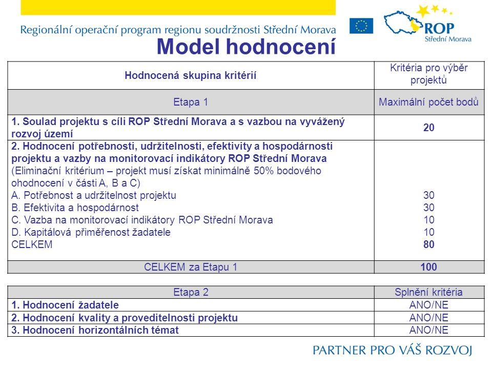 Model hodnocení Hodnocená skupina kritérií Kritéria pro výběr projektů Etapa 1Maximální počet bodů 1. Soulad projektu s cíli ROP Střední Morava a s va