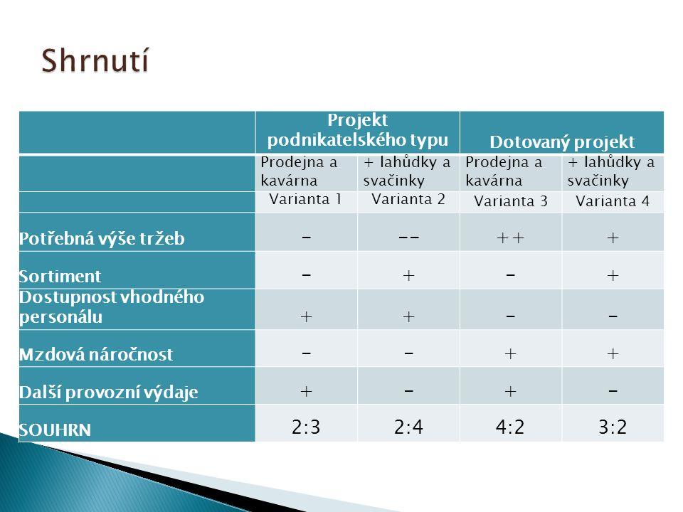 Projekt podnikatelského typu Dotovaný projekt Prodejna a kavárna + lahůdky a svačinky Prodejna a kavárna + lahůdky a svačinky Varianta 1Varianta 2 Varianta 3Varianta 4 Potřebná výše tržeb ---+++ Sortiment -+-+ Dostupnost vhodného personálu ++-- Mzdová náročnost --++ Další provozní výdaje +-+- SOUHRN 2:32:44:23:2