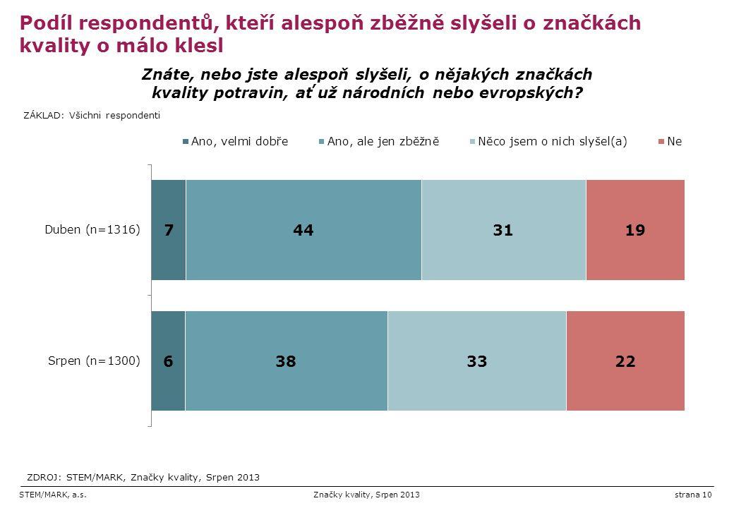 STEM/MARK, a.s.Značky kvality, Srpen 2013strana 10 Podíl respondentů, kteří alespoň zběžně slyšeli o značkách kvality o málo klesl