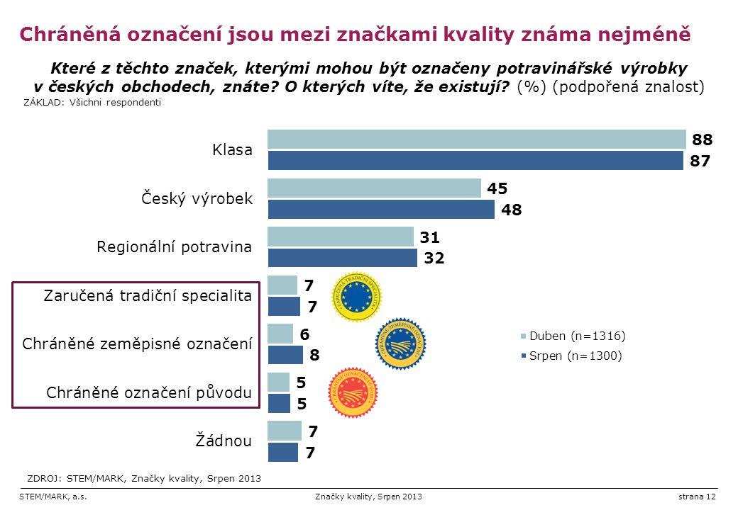 STEM/MARK, a.s.Značky kvality, Srpen 2013strana 12 Chráněná označení jsou mezi značkami kvality známa nejméně