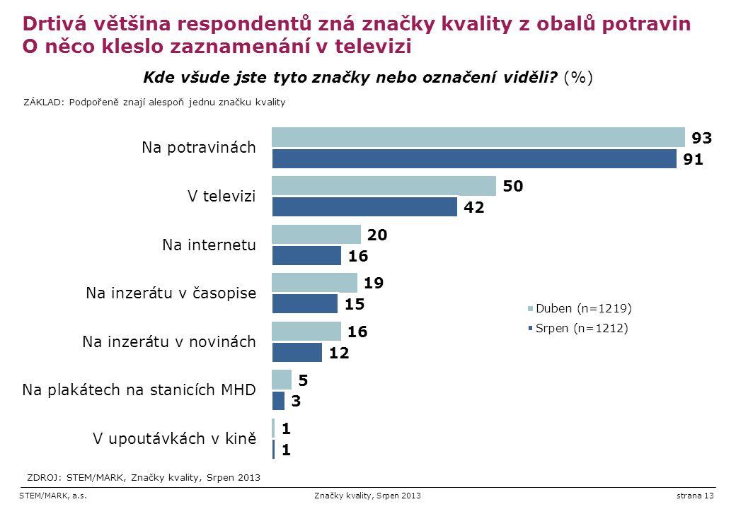 STEM/MARK, a.s.Značky kvality, Srpen 2013strana 13 Drtivá většina respondentů zná značky kvality z obalů potravin O něco kleslo zaznamenání v televizi