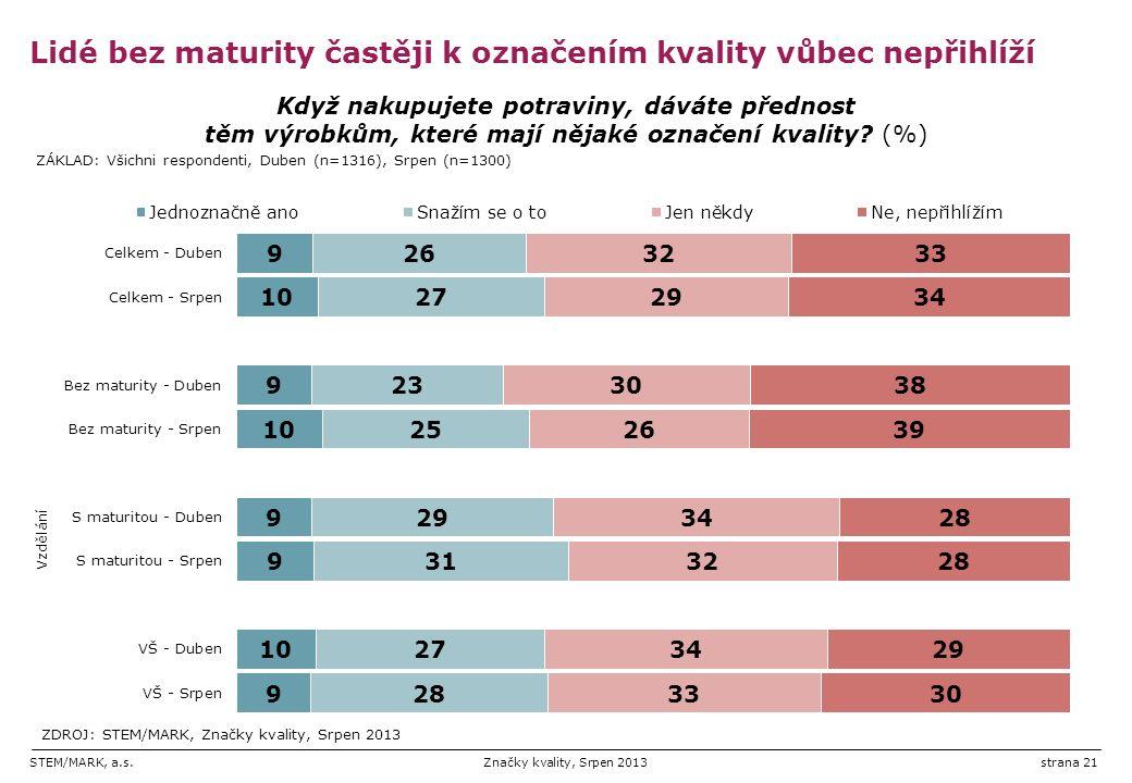 STEM/MARK, a.s.Značky kvality, Srpen 2013strana 21 Lidé bez maturity častěji k označením kvality vůbec nepřihlíží