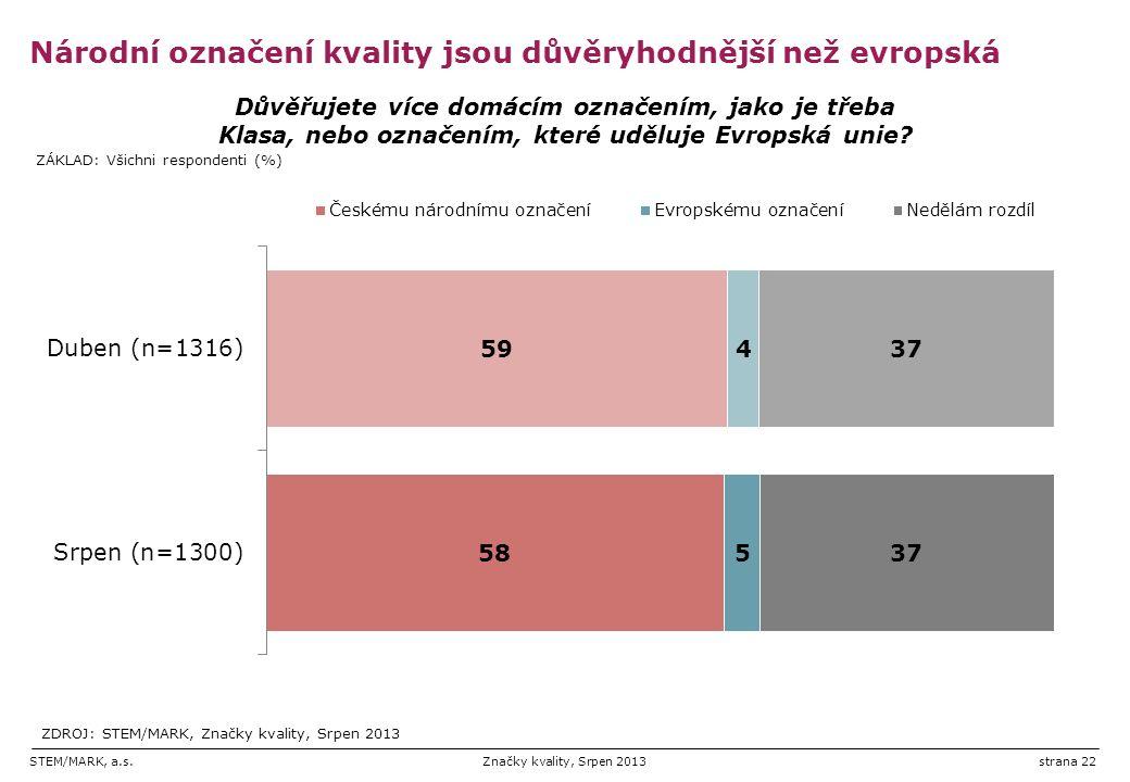 STEM/MARK, a.s.Značky kvality, Srpen 2013strana 22 Národní označení kvality jsou důvěryhodnější než evropská