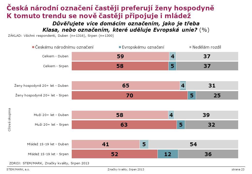 STEM/MARK, a.s.Značky kvality, Srpen 2013strana 23 Česká národní označení častěji preferují ženy hospodyně K tomuto trendu se nově častěji připojuje i mládež