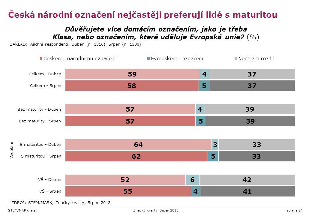 STEM/MARK, a.s.Značky kvality, Srpen 2013strana 24 Česká národní označení nejčastěji preferují lidé s maturitou