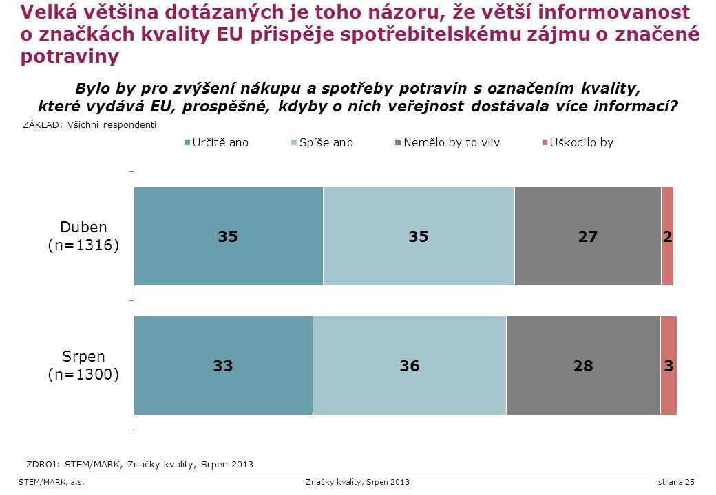 STEM/MARK, a.s.Značky kvality, Srpen 2013strana 25 Velká většina dotázaných je toho názoru, že větší informovanost o značkách kvality EU přispěje spotřebitelskému zájmu o značené potraviny