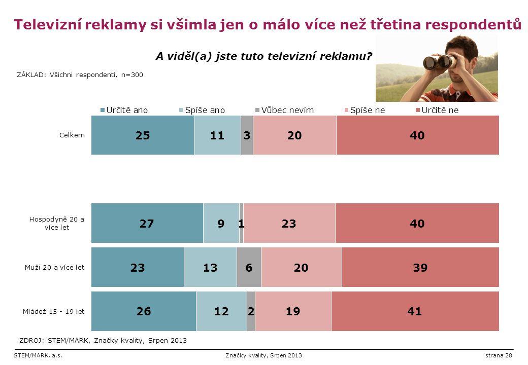 STEM/MARK, a.s.Značky kvality, Srpen 2013strana 28 Televizní reklamy si všimla jen o málo více než třetina respondentů