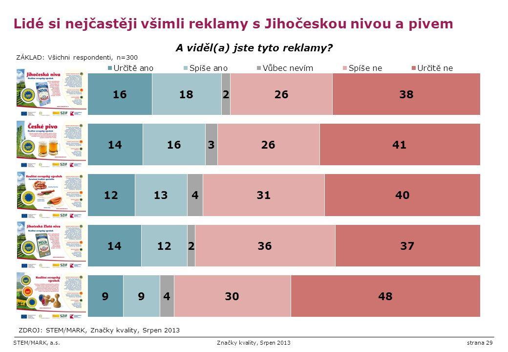 STEM/MARK, a.s.Značky kvality, Srpen 2013strana 29 Lidé si nejčastěji všimli reklamy s Jihočeskou nivou a pivem