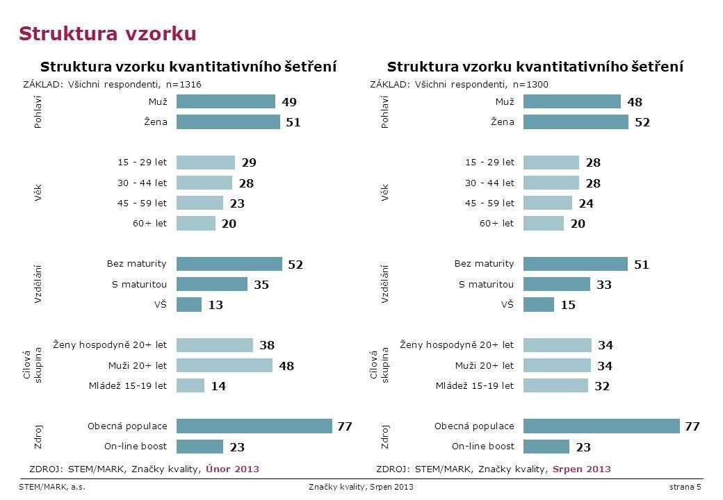 STEM/MARK, a.s.Značky kvality, Srpen 2013strana 5 Struktura vzorku
