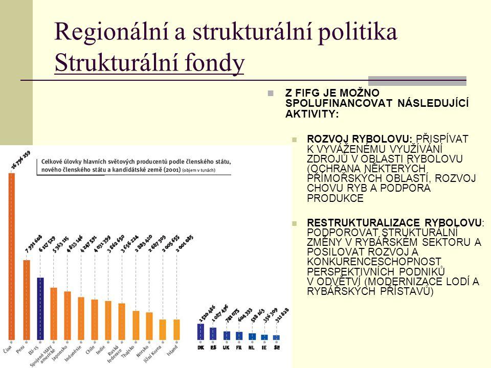 Regionální a strukturální politika Strukturální fondy Z FIFG JE MOŽNO SPOLUFINANCOVAT NÁSLEDUJÍCÍ AKTIVITY: ROZVOJ RYBOLOVU: PŘISPÍVAT K VYVÁŽENÉMU VYUŽÍVÁNÍ ZDROJŮ V OBLASTI RYBOLOVU (OCHRANA NĚKTERÝCH PŘÍMOŘSKÝCH OBLASTÍ, ROZVOJ CHOVU RYB A PODPORA PRODUKCE RESTRUKTURALIZACE RYBOLOVU: PODPOROVAT STRUKTURÁLNÍ ZMĚNY V RYBÁŘSKÉM SEKTORU A POSILOVAT ROZVOJ A KONKURENCESCHOPNOST PERSPEKTIVNÍCH PODNIKŮ V ODVĚTVÍ (MODERNIZACE LODÍ A RYBÁŘSKÝCH PŘÍSTAVŮ)
