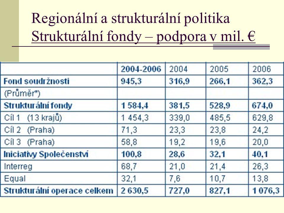 Regionální a strukturální politika Strukturální fondy – podpora v mil. €