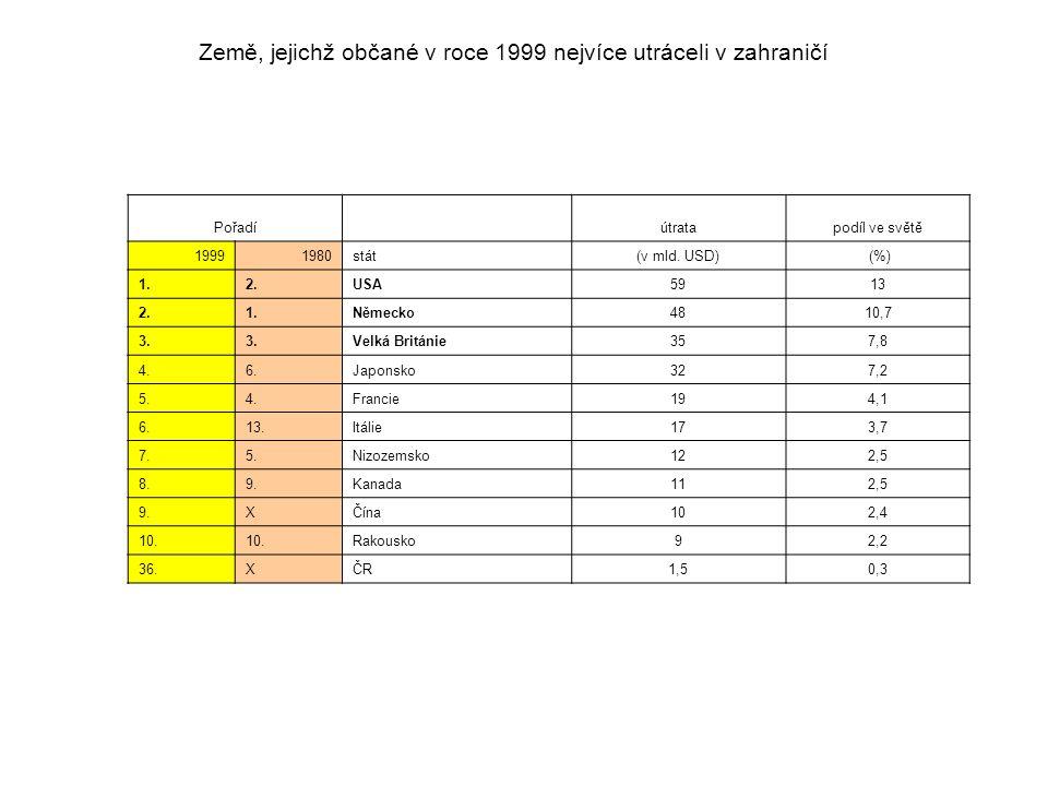 Pořadí útratapodíl ve světě 19991980stát(v mld. USD) (%) 1.2.USA5913 2.1.Německo4810,7 3.