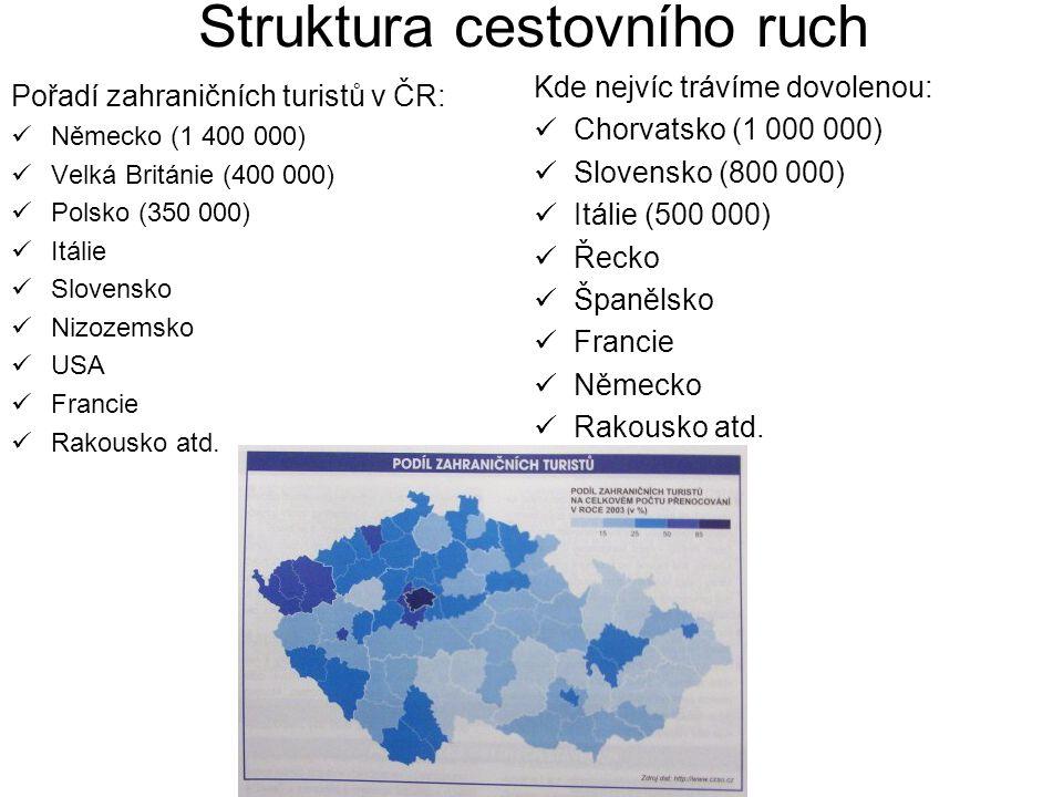 Struktura cestovního ruch Pořadí zahraničních turistů v ČR: Německo (1 400 000) Velká Británie (400 000) Polsko (350 000) Itálie Slovensko Nizozemsko USA Francie Rakousko atd.