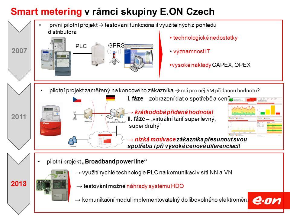 Smart metering v rámci skupiny E.ON Czech PLC GPRS technologické nedostatky významnost IT vysoké náklady CAPEX, OPEX první pilotní projekt → testovaní funkcionalit využitelných z pohledu distributora I.