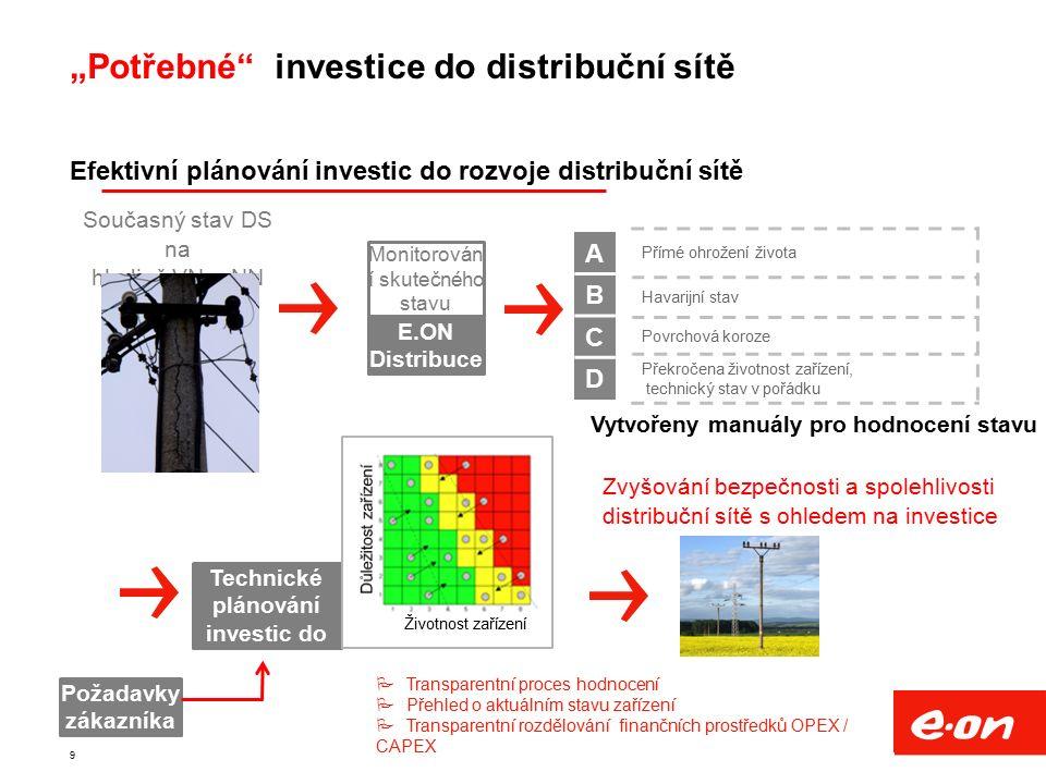 Efektivní plánování investic do rozvoje distribuční sítě Současný stav DS na hladině VN a NN Monitorován í skutečného stavu zařízení E.ON Distribuce A